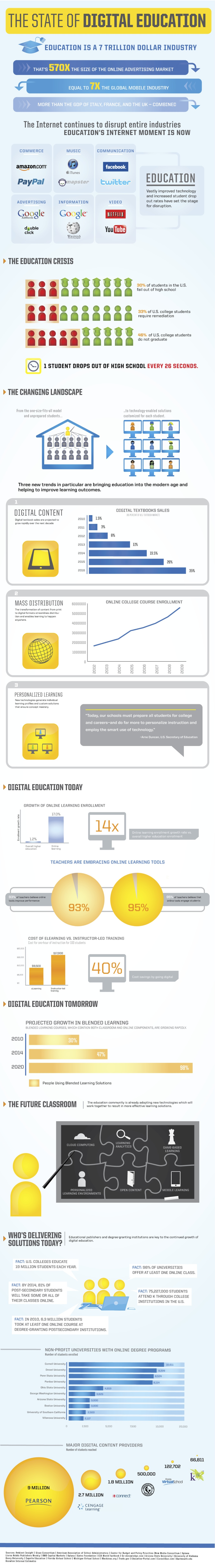 Statistieken digitaal leren